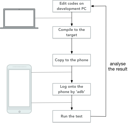 Remote Profile and Test Deep Learning Cross Compilation on Mobile