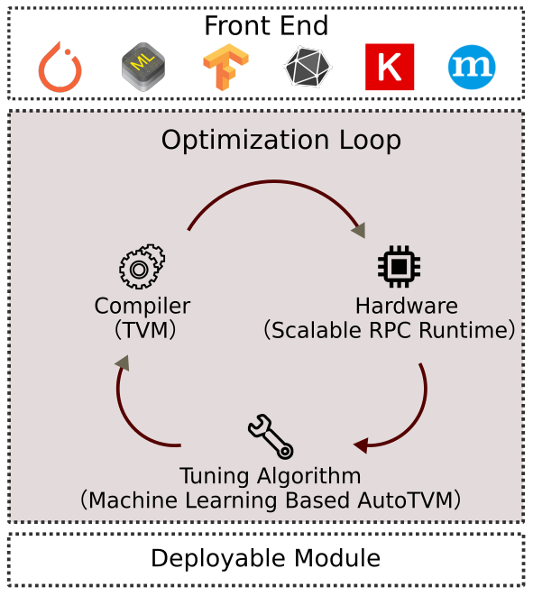 Automatic Kernel Optimization for Deep Learning on All Hardware