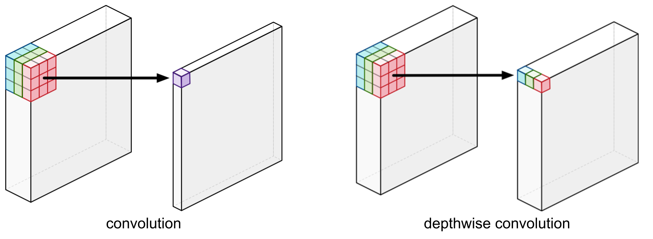 Optimize Deep Learning GPU Operators with TVM: A Depthwise