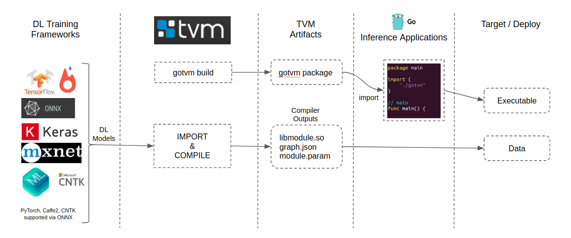 TVM Golang Runtime for Deep Learning Deployment