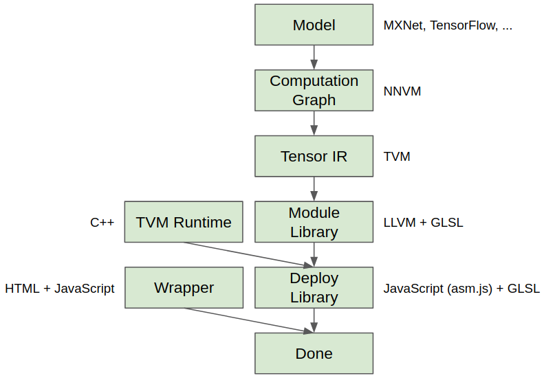 Compiling Deep Learning Models to WebGL with TVM