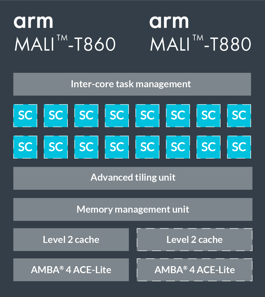 Optimizing Mobile Deep Learning on ARM GPU with TVM