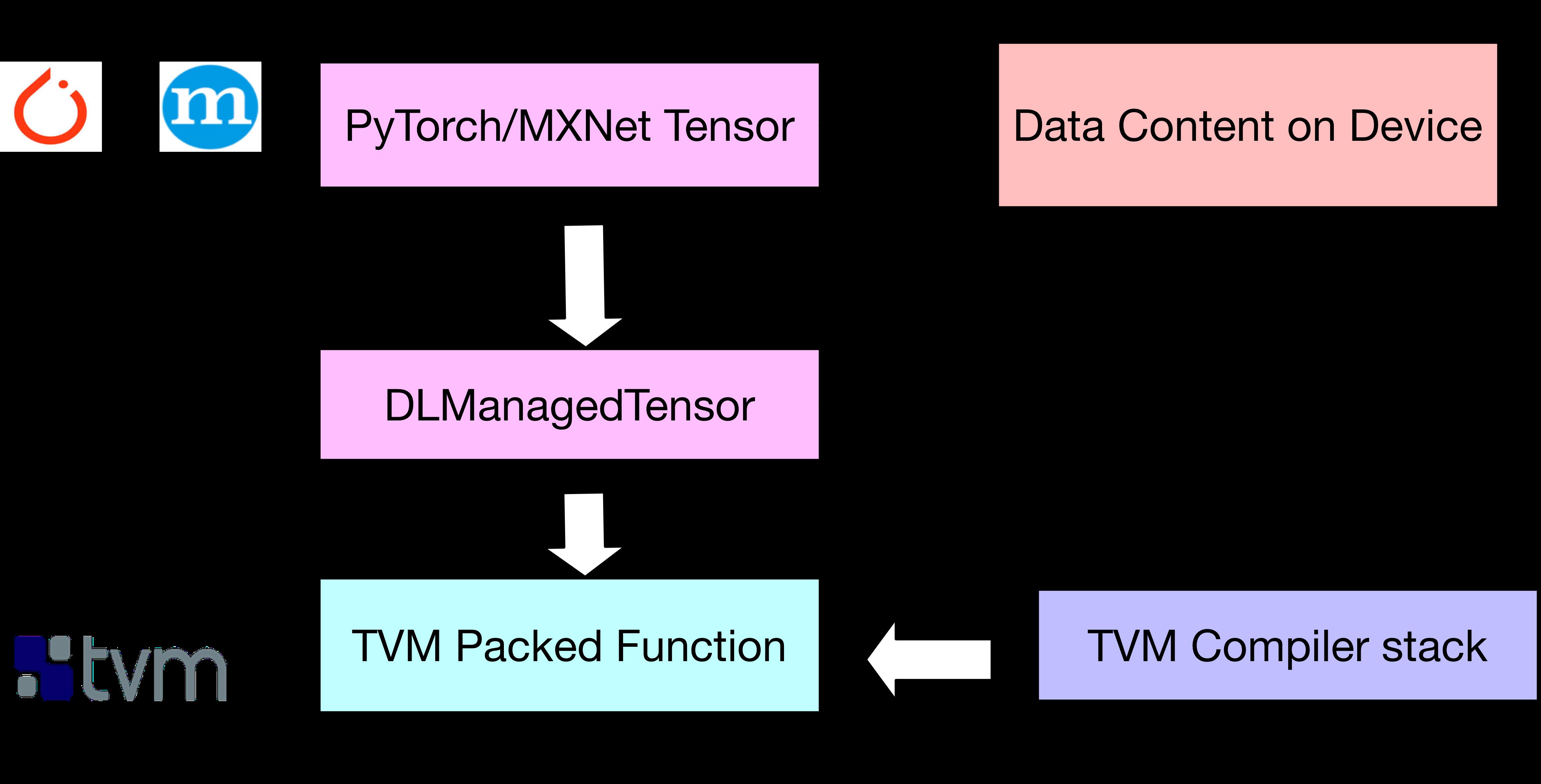 Building a Cross-Framework Deep Learning Compiler via DLPack
