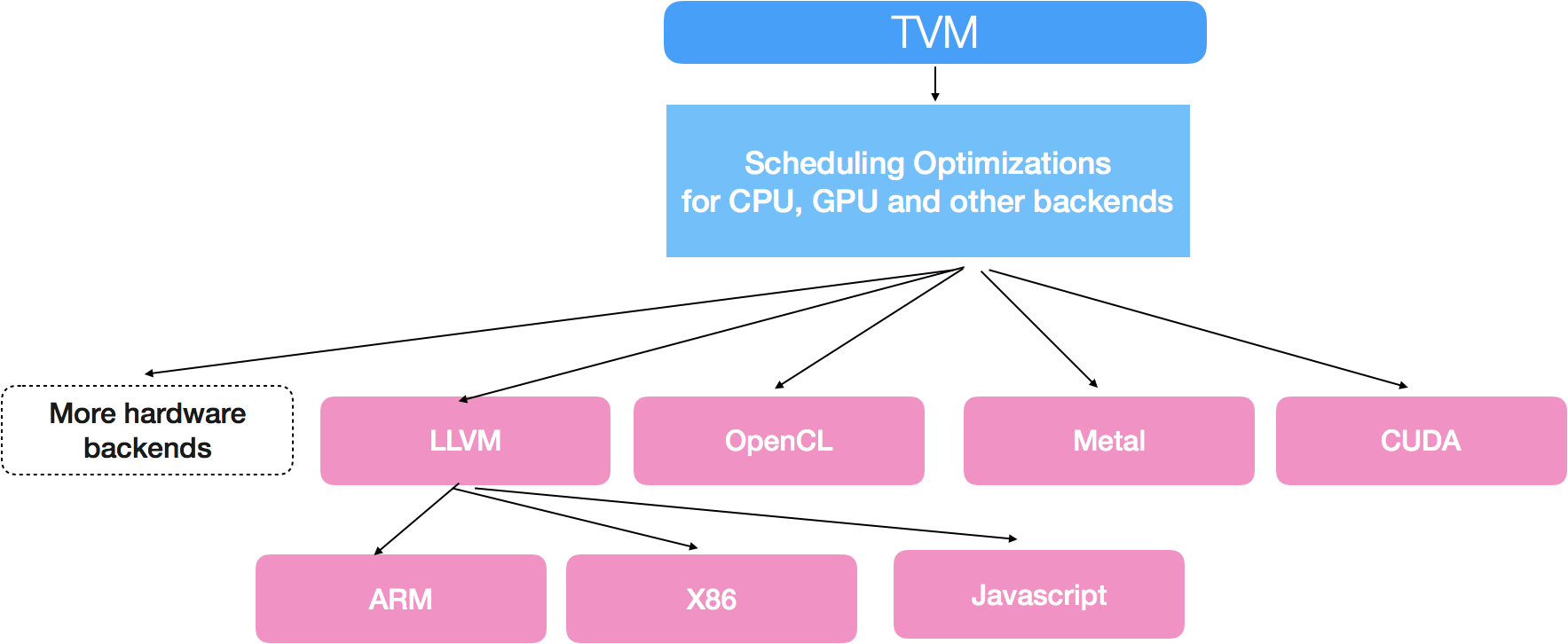 TVM: An End to End IR Stack for Deploying Deep Learning