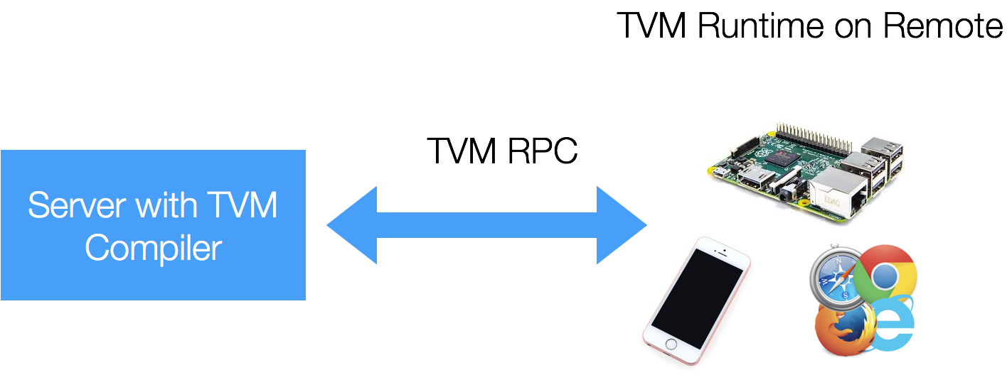 http://www.tvm.ai/images/release/tvm_rpc.png