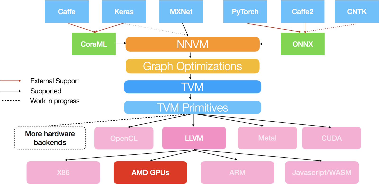 Bringing AMDGPUs to TVM Stack and NNVM Compiler with ROCm
